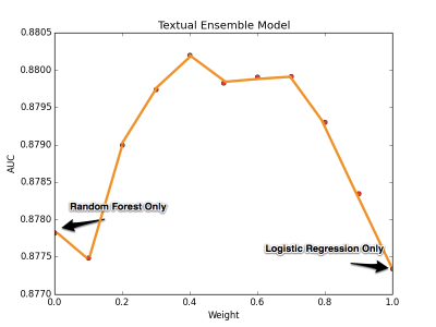 Combining a Random Forest model and a Logistic Regression Model